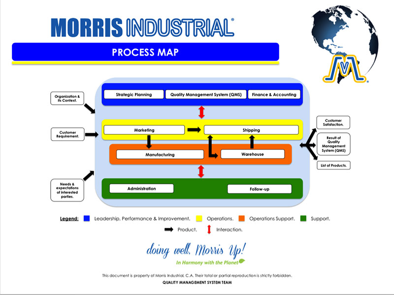 Morris Industrial - Quality Process Map